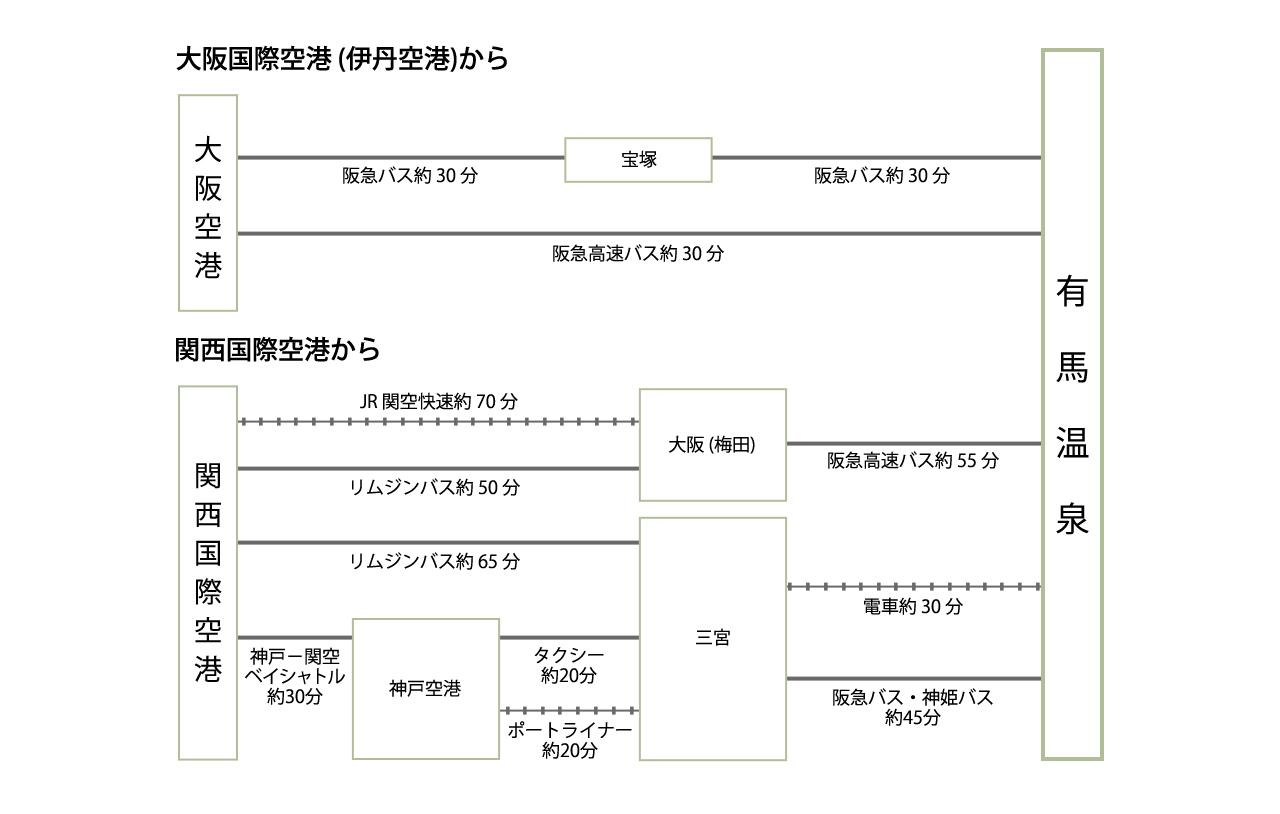 関西国際空港からご利用の場合