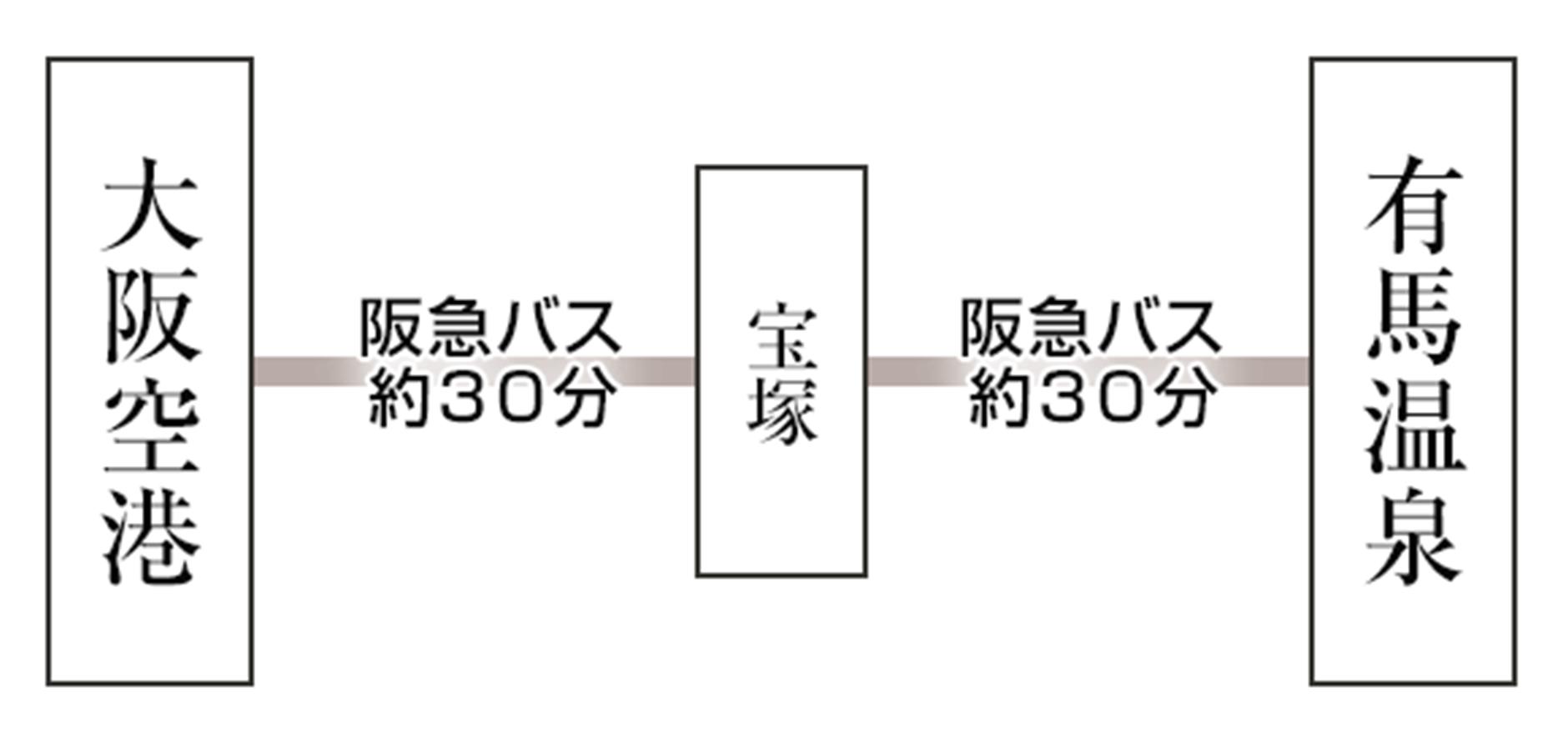 大阪国際空港からご利用の場合