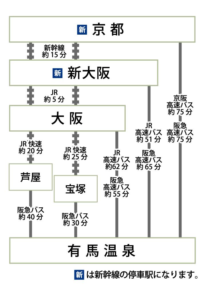 大阪・新大阪・京都から高速バスをご利用の場合