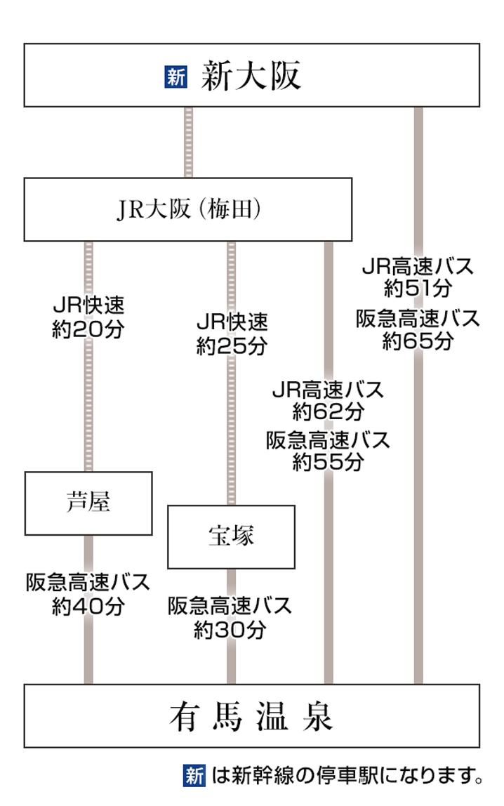 大阪・新大阪から高速バスをご利用の場合